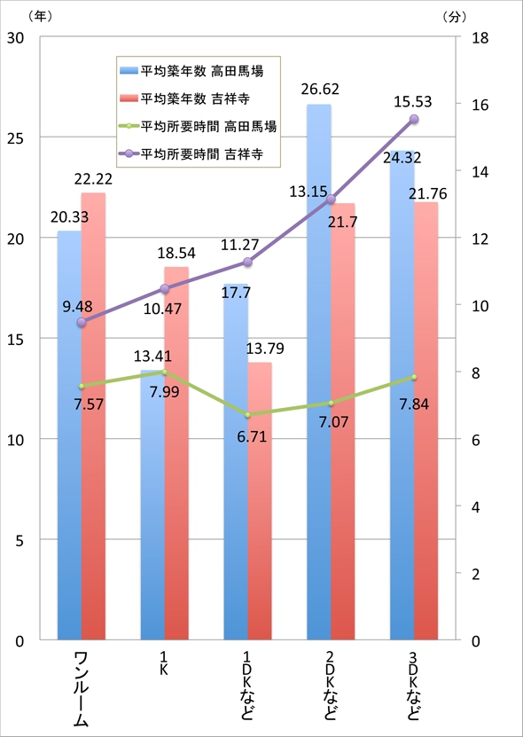 築年数と駅からの距離(分数)